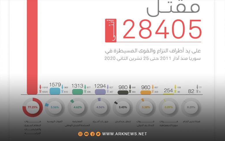 في اليوم الدولي للقضاء على العنف ضد المرأة .. مقتل 28405 أثنى في سوريا منذ آذار 2011
